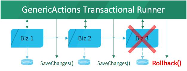 genericactions-transactional-runner
