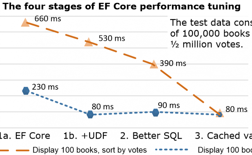 Entity Framework Core performance tuning – a worked example