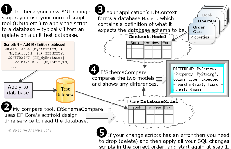 EF Core: taking full control of the database schema