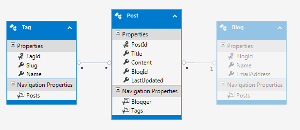 Tag, Post and Blog entity framework classes (blog dimmed as not important)