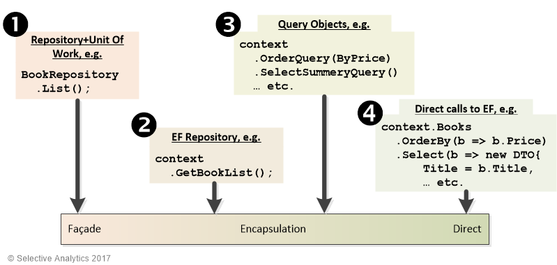 Six ways to build better Entity Framework (Core and EF6