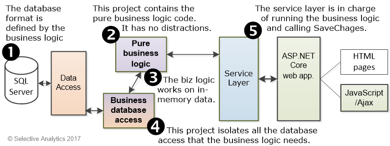 Inconsistency, Logic Databases, and Ontologies
