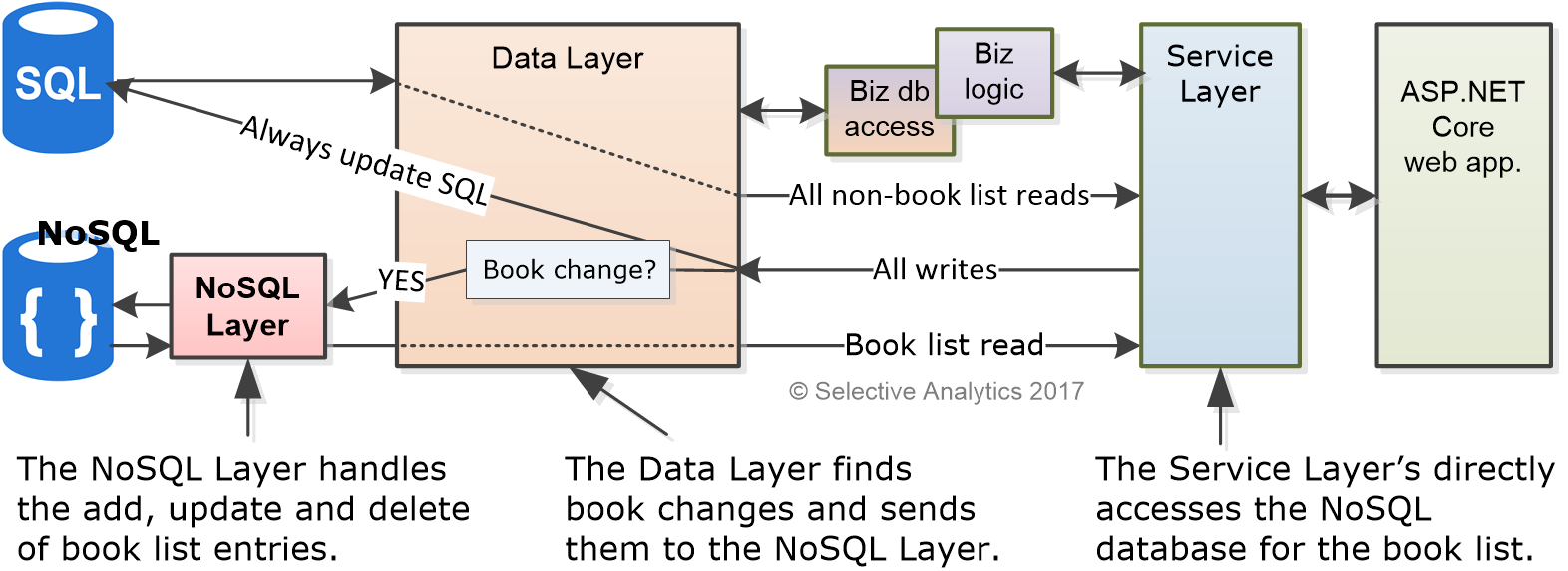 Ef core combining sql and nosql databases for better performance net core application with ef core used for the database access code it is a layered application as shown in the diagram above ccuart Images