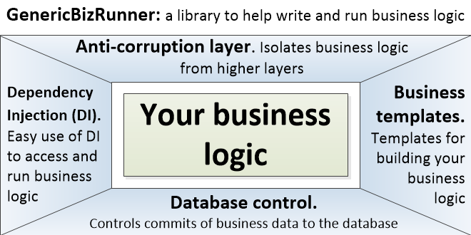 A library to run your business logic when using Entity Framework