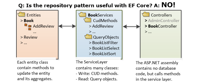 Is the repository pattern useful with Entity Framework Core?