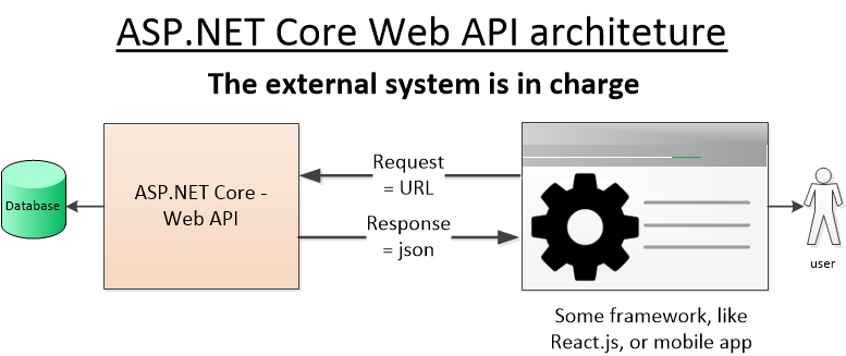 How to write good, testable ASP NET Core Web API code