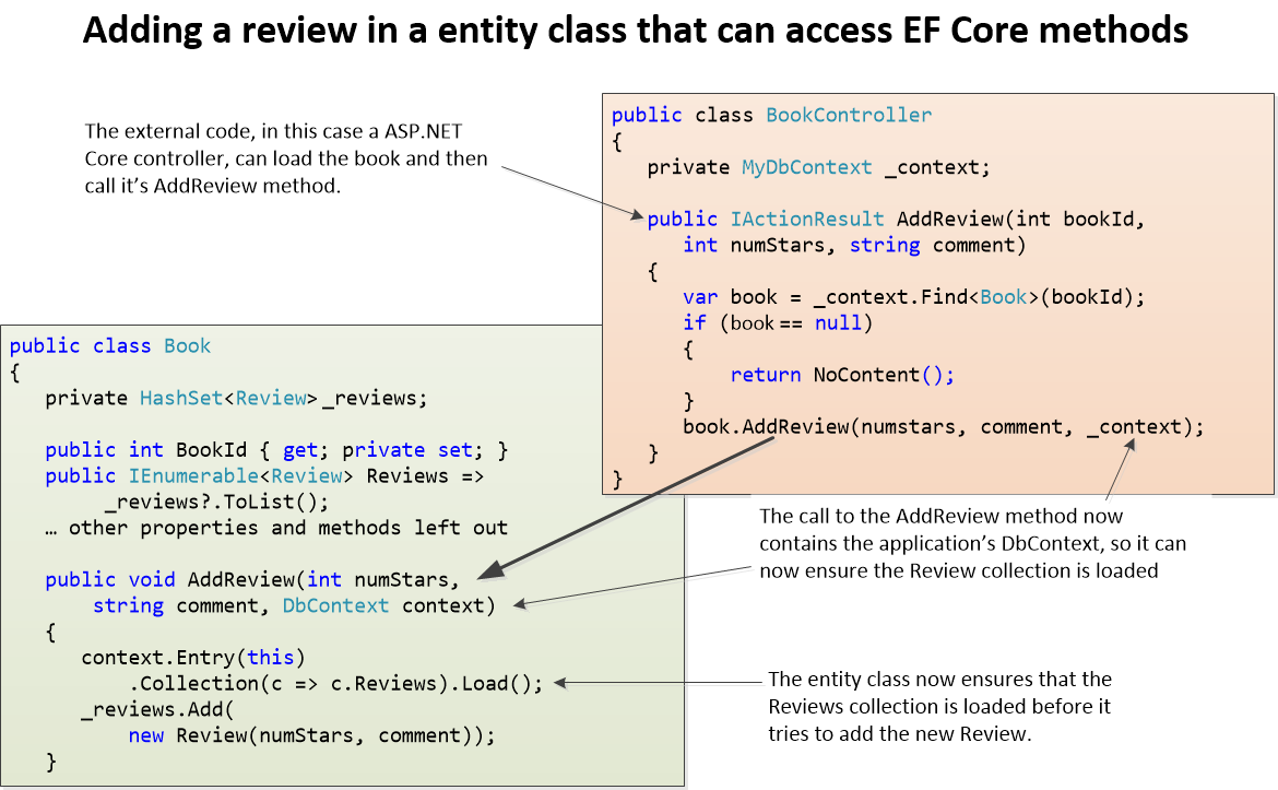 Three approaches to Domain-Driven Design with Entity Framework Core