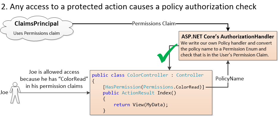 Part 1: A better way to handle authorization in ASP NET Core