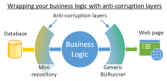 Wrapping your business logic with anti-corruption layers – NET Core