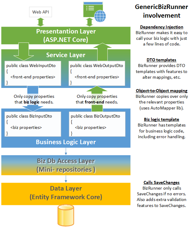 Wrapping your business logic with anti-corruption layers