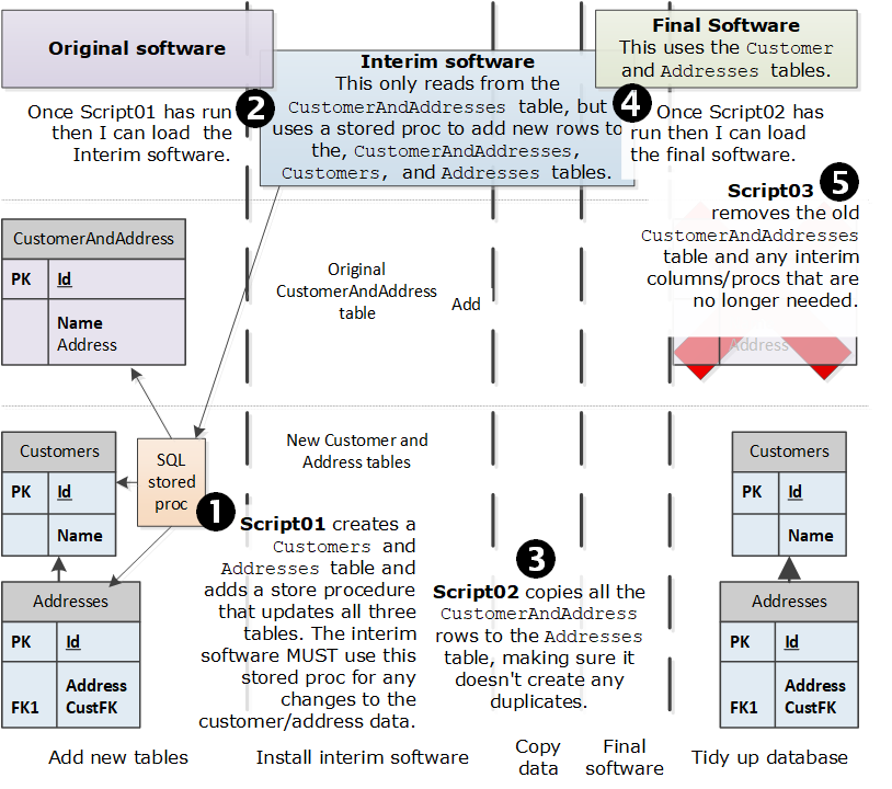 Handling Entity Framework Core database migrations in