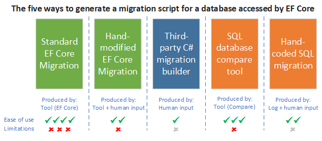 Handling Entity Framework Core database migrations in production