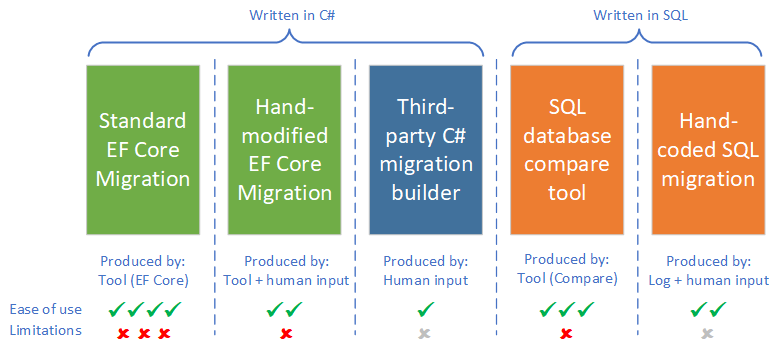 Handling Entity Framework Core database migrations in production