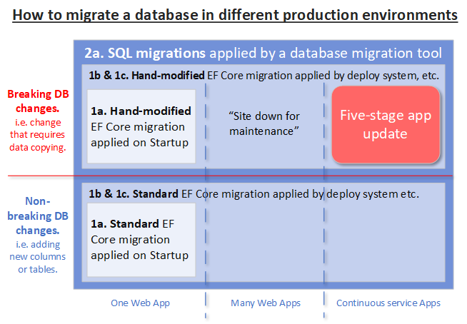 Handling Entity Framework Core database migrations in production – Part 2