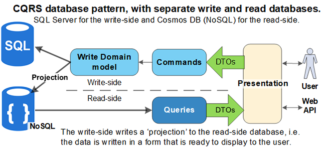 Building a robust CQRS database with EF Core and Cosmos DB – The