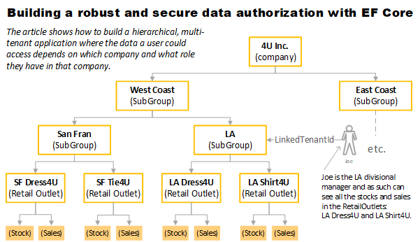 Part 4: Building a robust and secure data authorization with EF Core