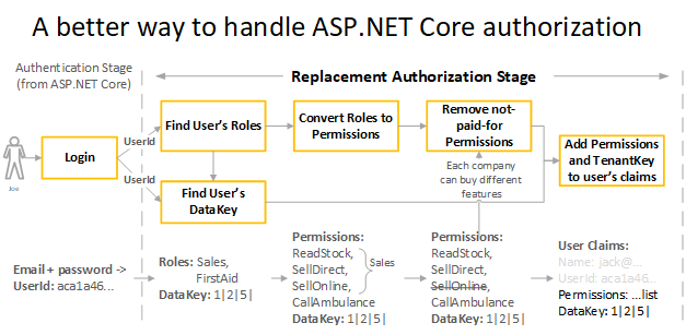 Part 3: A better way to handle ASP.NET Core authorization – six months on