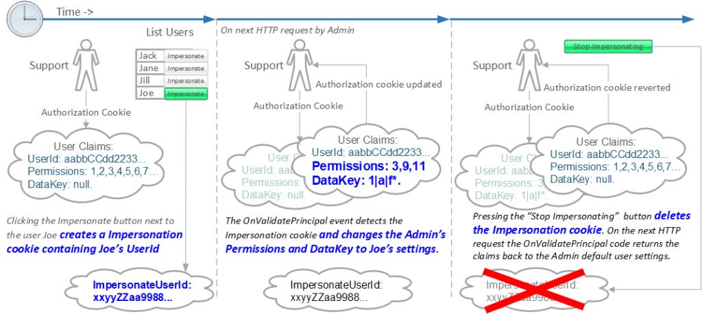 The Reformed Programmer – I am a freelance  NET Core back
