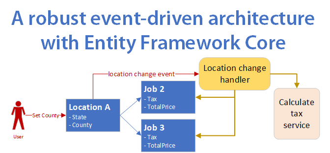 A robust event-driven architecture for using with Entity Framework Core