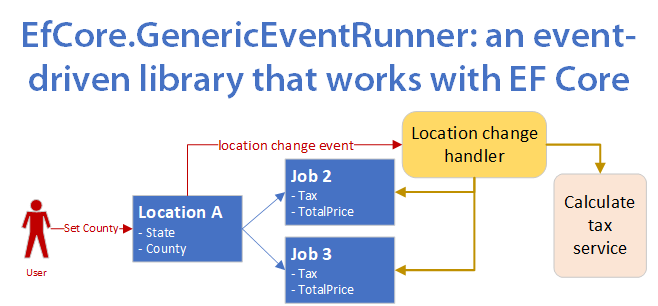 EfCore.GenericEventRunner: an event-driven library that works with EF Core