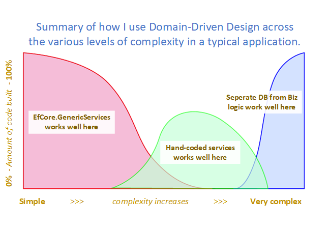 Domain-Driven Design and Entity Framework Core – two years on