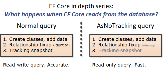 EF Core In depth – what happens when EF Core reads from the database?