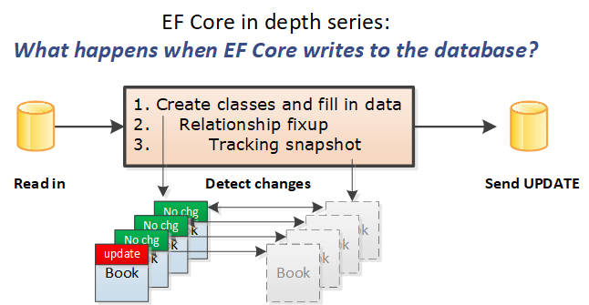EF Core In depth – what happens when EF Core writes to the database?