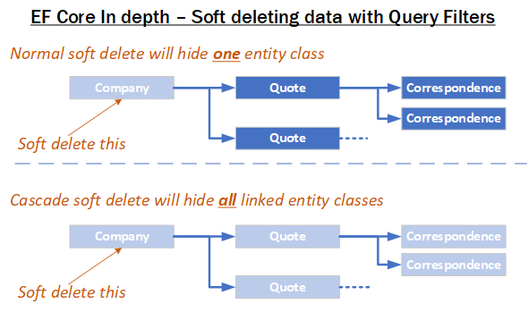 EF Core In depth – Soft deleting data with Global Query Filters