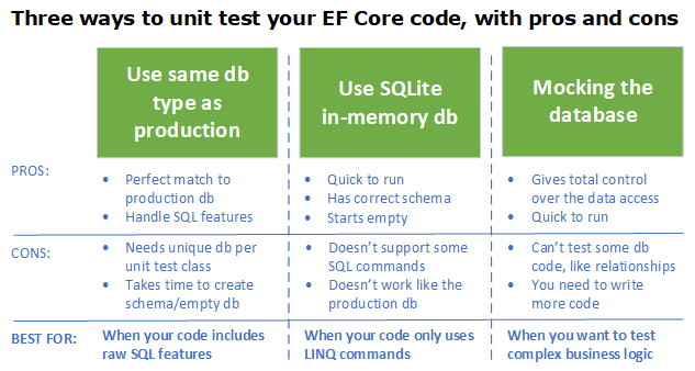 New features for unit testing your Entity Framework Core 5 code