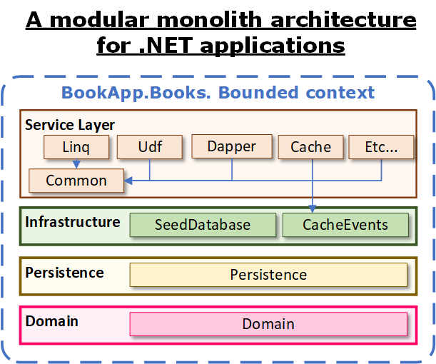 Evolving modular monoliths: 1. An architecture for .NET