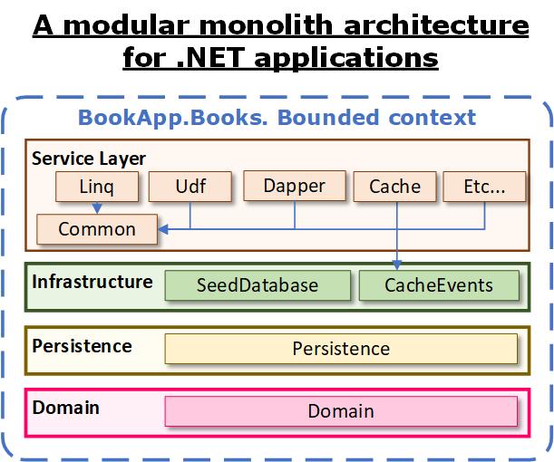 Evolving modular monoliths: 1. An architecture for .NET