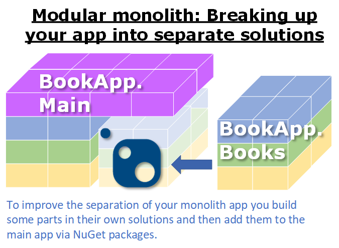 Evolving modular monoliths: 2. Breaking up your app into multiple solutions